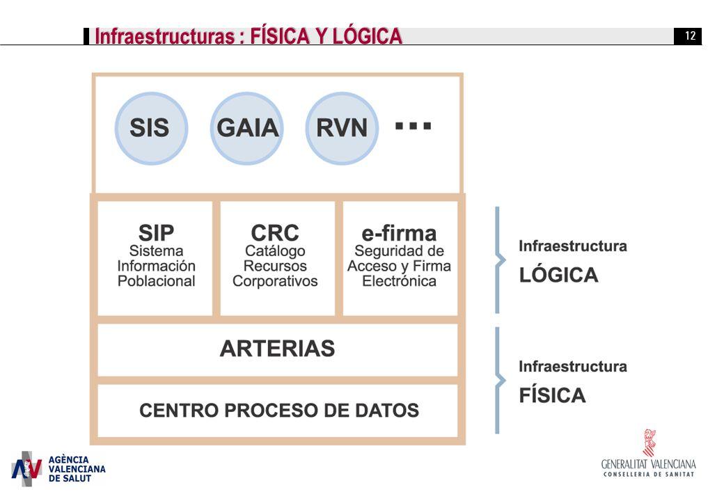 Infraestructuras : FÍSICA Y LÓGICA