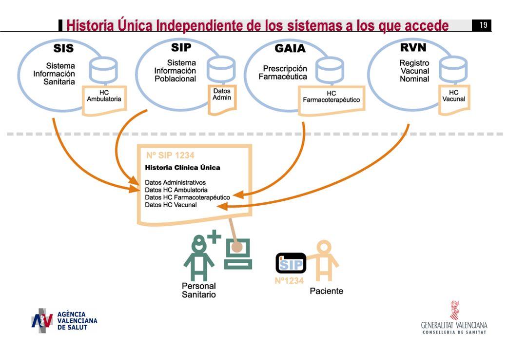 Historia Única Independiente de los sistemas a los que accede