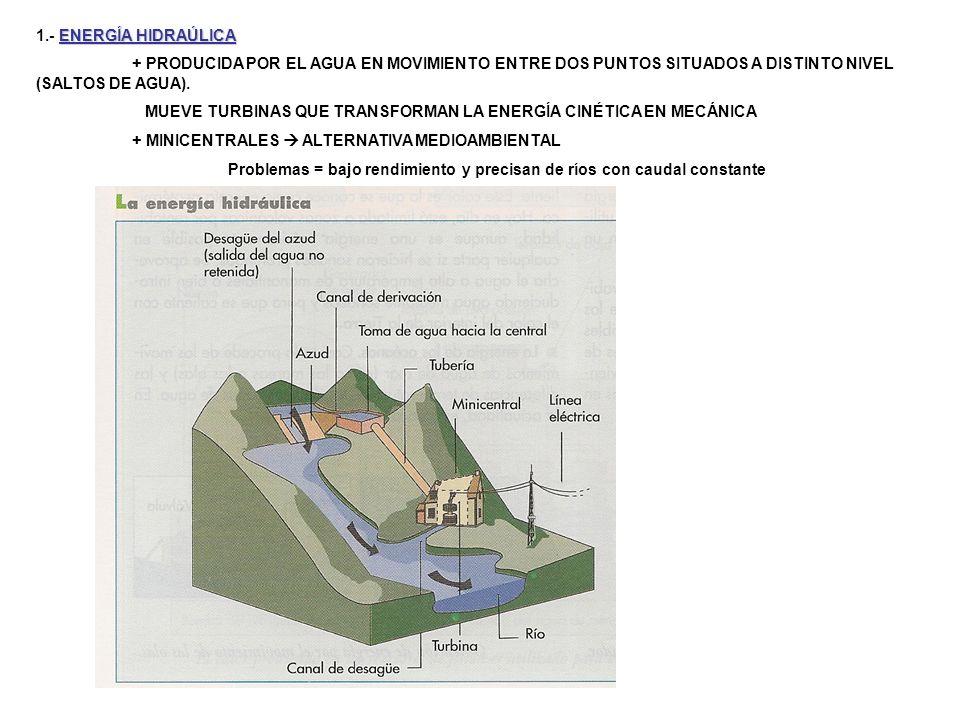 1.- ENERGÍA HIDRAÚLICA + PRODUCIDA POR EL AGUA EN MOVIMIENTO ENTRE DOS PUNTOS SITUADOS A DISTINTO NIVEL (SALTOS DE AGUA).