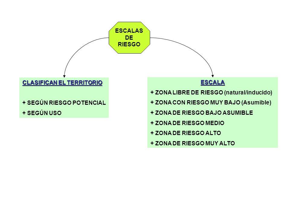 ESCALAS DE. RIESGO. CLASIFICAN EL TERRITORIO. + SEGÚN RIESGO POTENCIAL. + SEGÚN USO. ESCALA. + ZONA LIBRE DE RIESGO (natural/inducido)