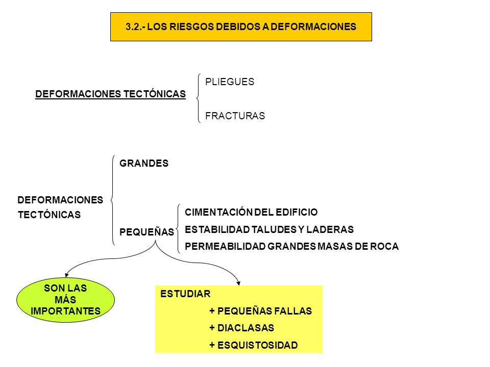 3.2.- LOS RIESGOS DEBIDOS A DEFORMACIONES DEFORMACIONES TECTÓNICAS