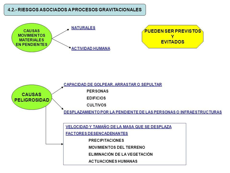 4.2.- RIESGOS ASOCIADOS A PROCESOS GRAVITACIONALES