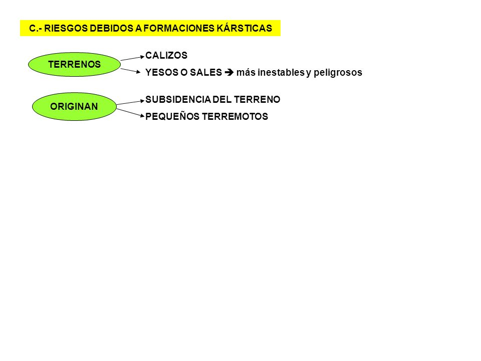 C.- RIESGOS DEBIDOS A FORMACIONES KÁRSTICAS