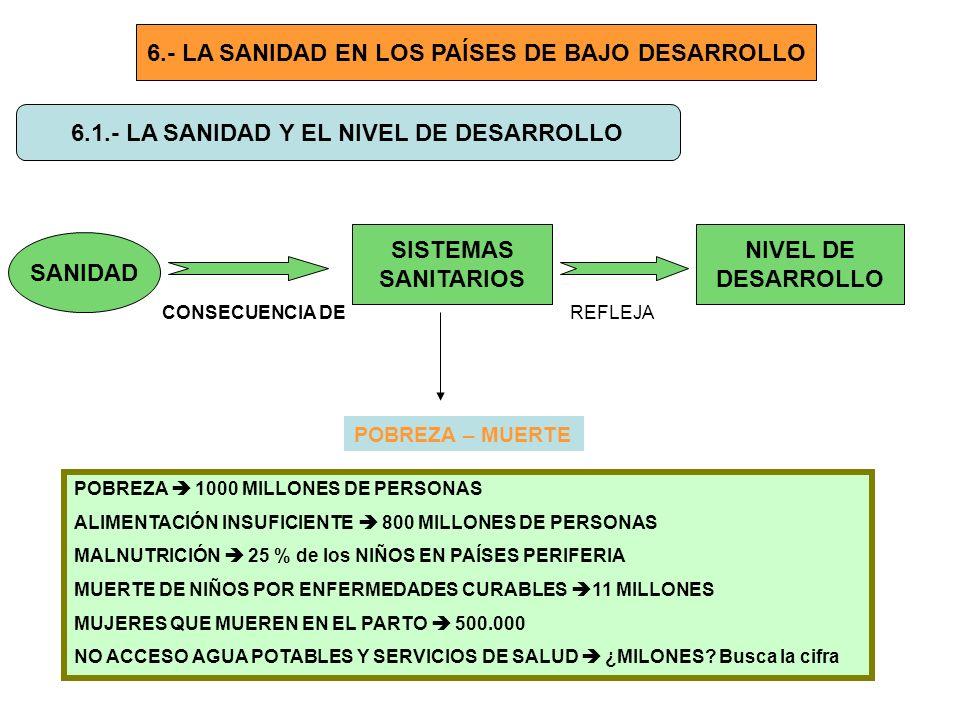 6.- LA SANIDAD EN LOS PAÍSES DE BAJO DESARROLLO