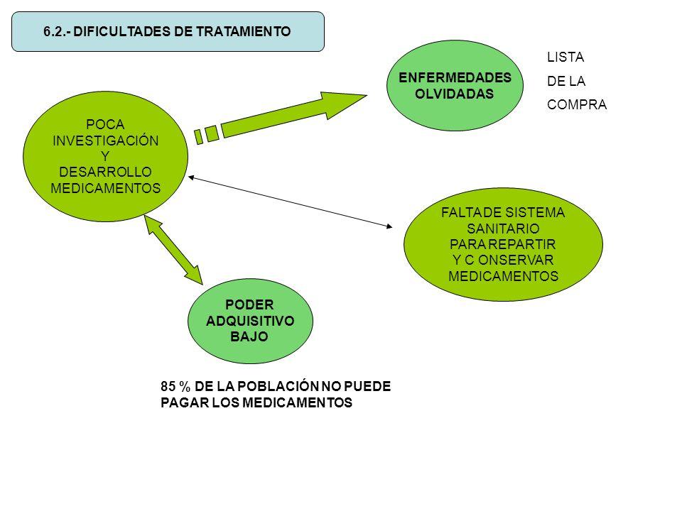 6.2.- DIFICULTADES DE TRATAMIENTO