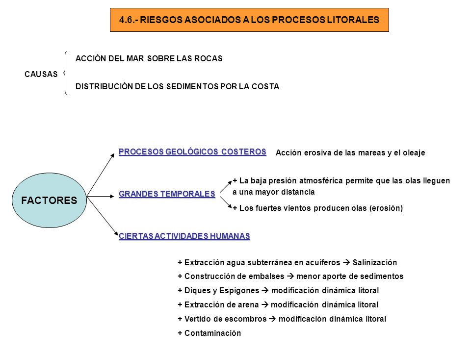 4.6.- RIESGOS ASOCIADOS A LOS PROCESOS LITORALES
