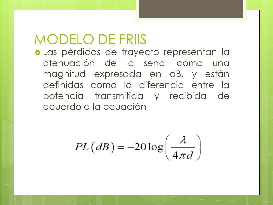 MODELO DE FRIIS