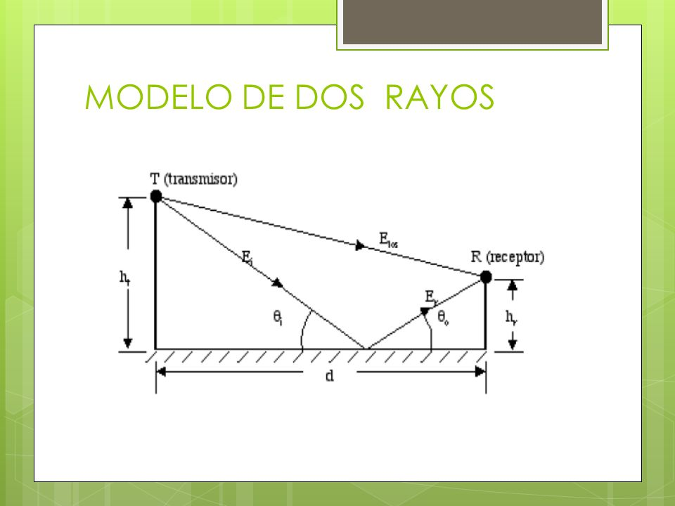 MODELO DE DOS RAYOS
