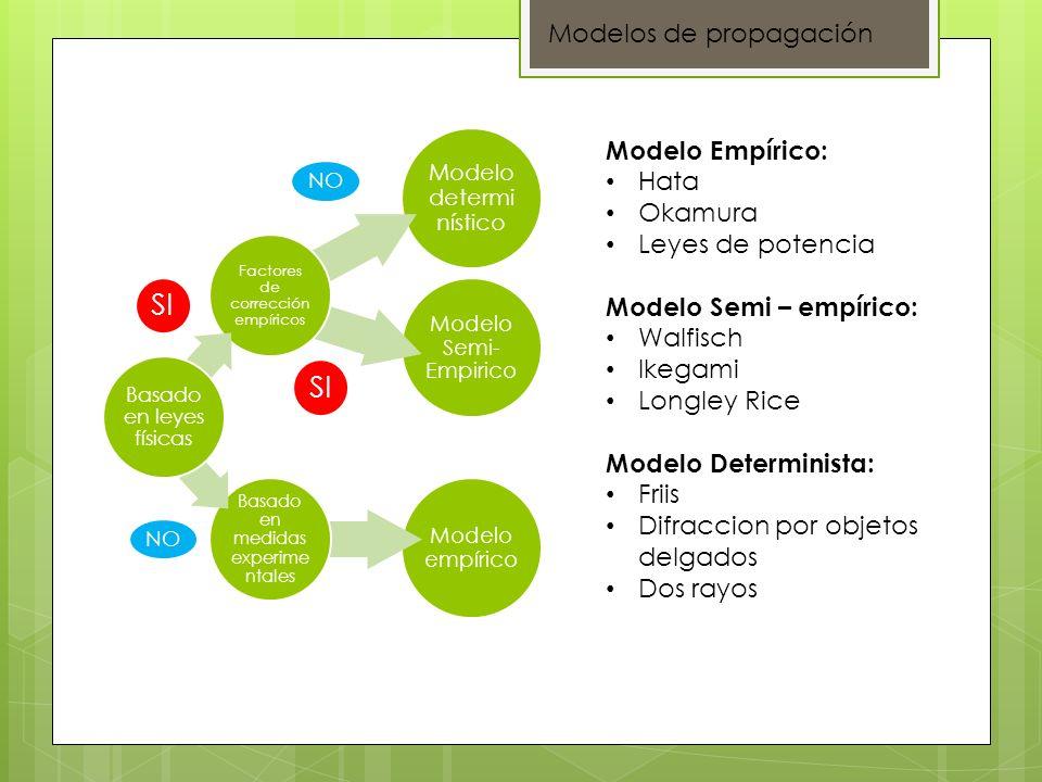 SI SI Modelos de propagación Modelo Empírico: Hata Okamura