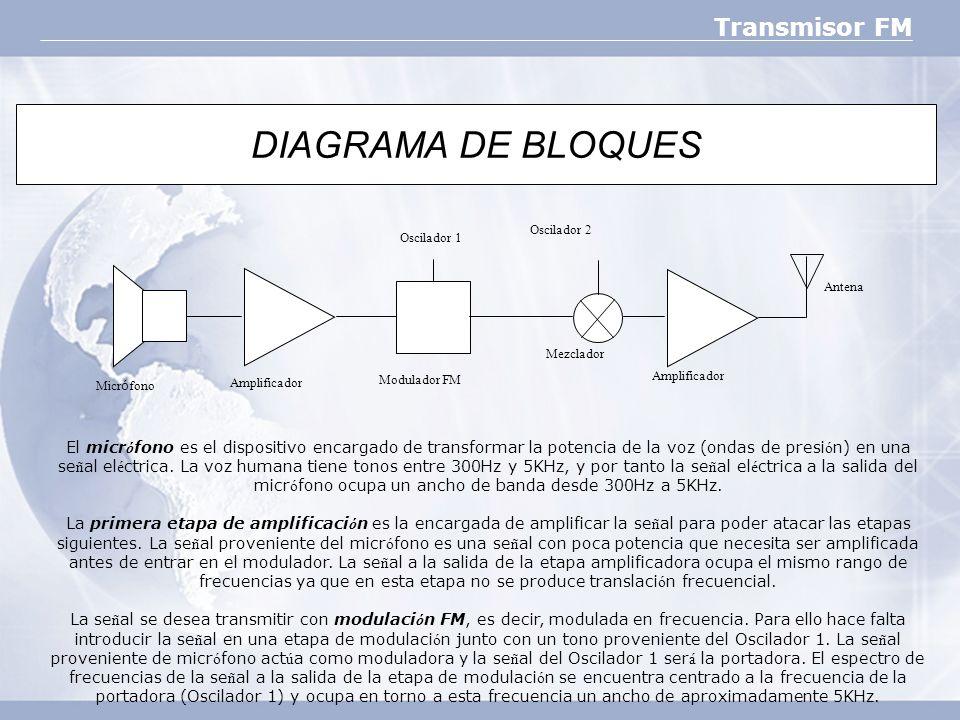 DIAGRAMA DE BLOQUES Micrófono. Amplificador. Mezclador. Oscilador 2. Antena. Modulador FM. Oscilador 1.