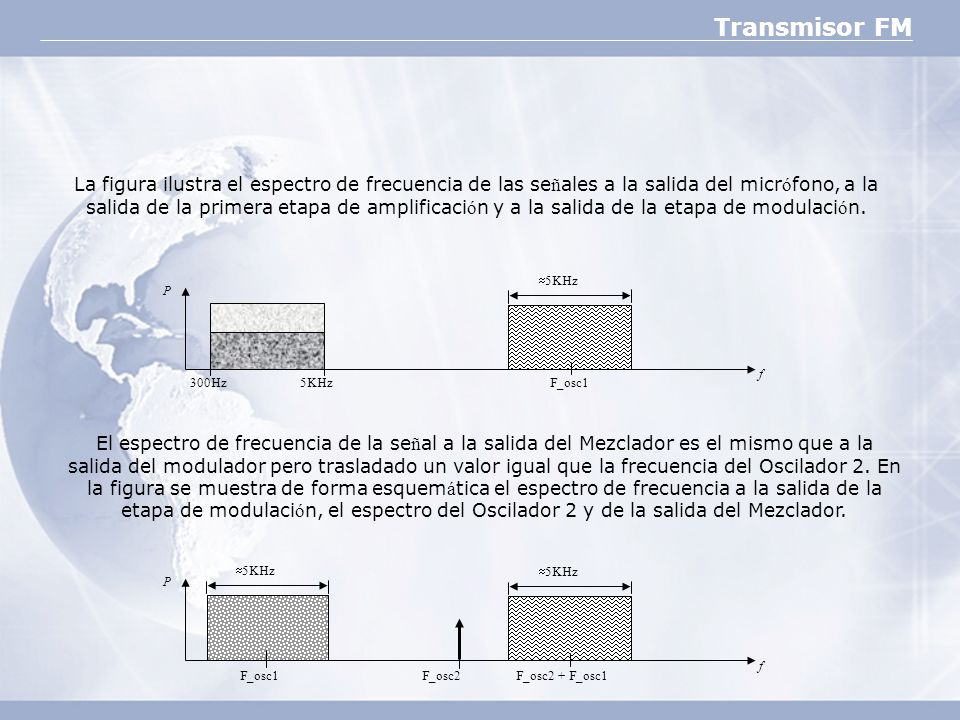 La figura ilustra el espectro de frecuencia de las señales a la salida del micrófono, a la salida de la primera etapa de amplificación y a la salida de la etapa de modulación.