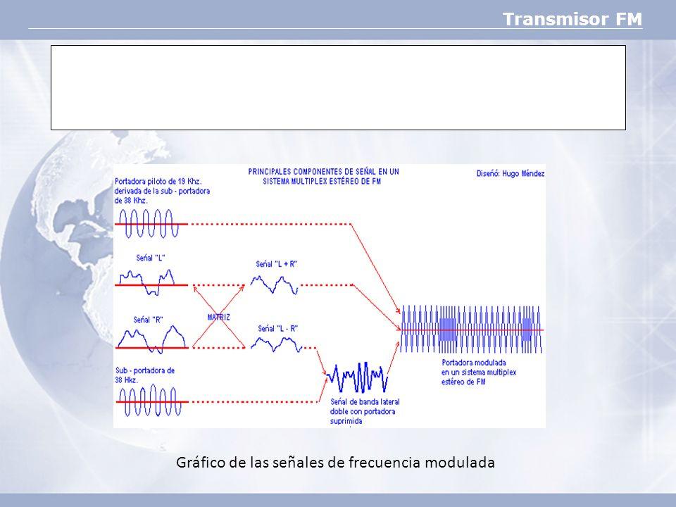 Gráfico de las señales de frecuencia modulada