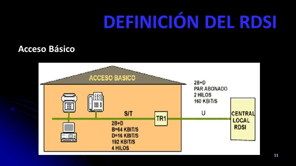 DEFINICIÓN DEL RDSI Acceso Básico