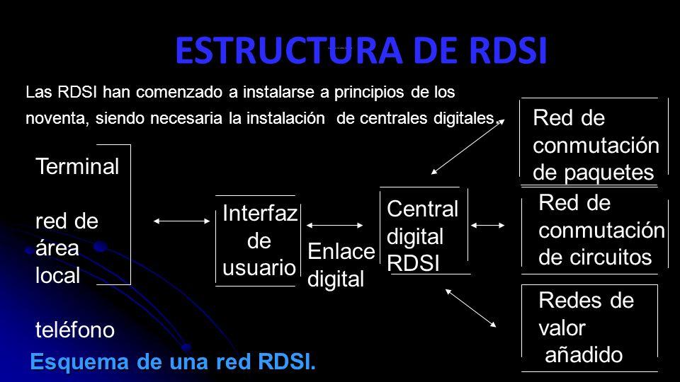 ESTRUCTURA DE RDSI Red de conmutación de paquetes Terminal red de