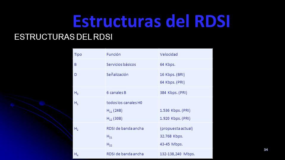 Estructuras del RDSI Estructuras del RDSI Tipo Función Velocidad B