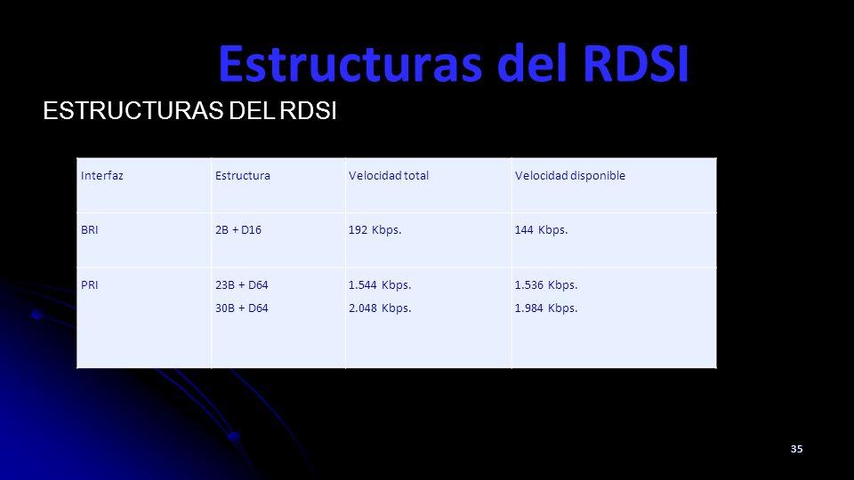 Estructuras del RDSI Estructuras del RDSI Interfaz Estructura