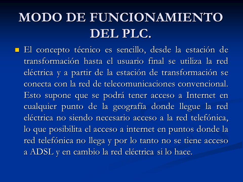 MODO DE FUNCIONAMIENTO DEL PLC.