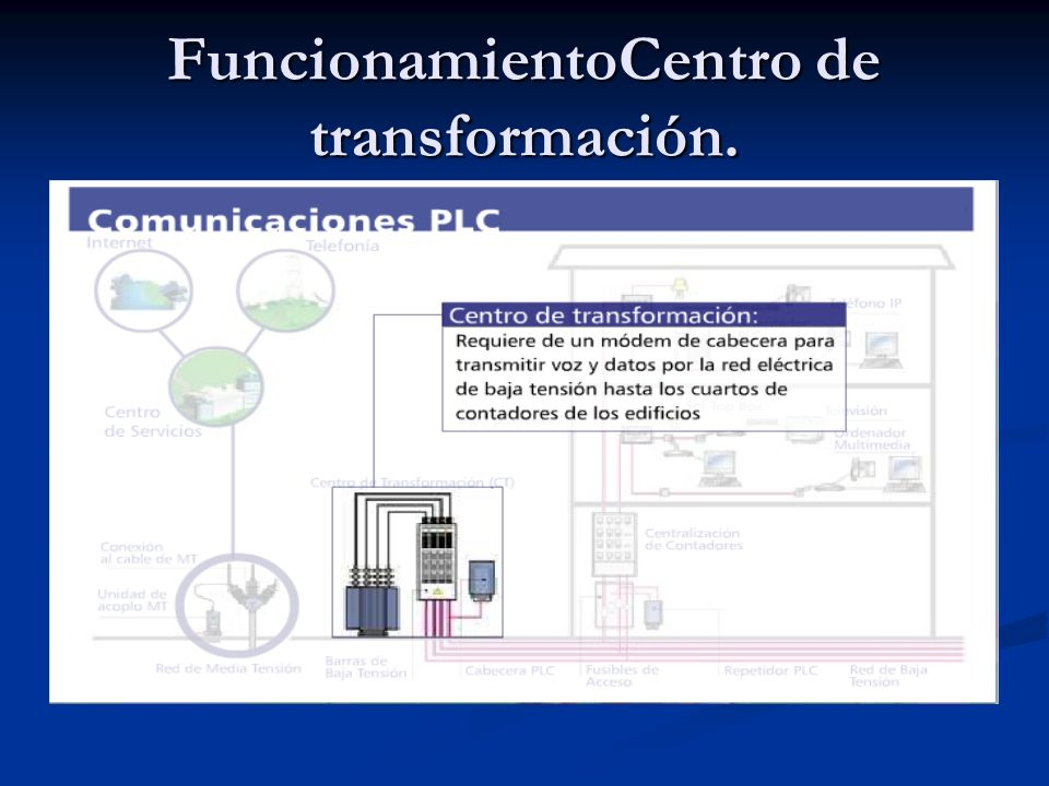 FuncionamientoCentro de transformación.