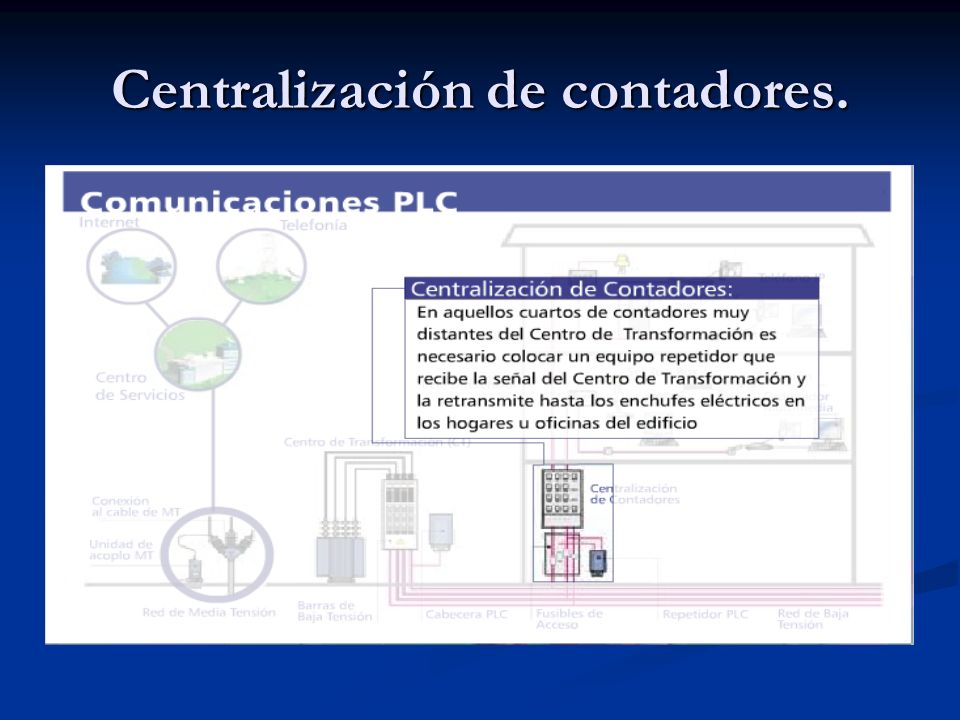 Centralización de contadores.
