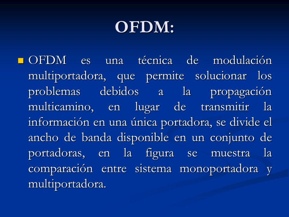 OFDM: