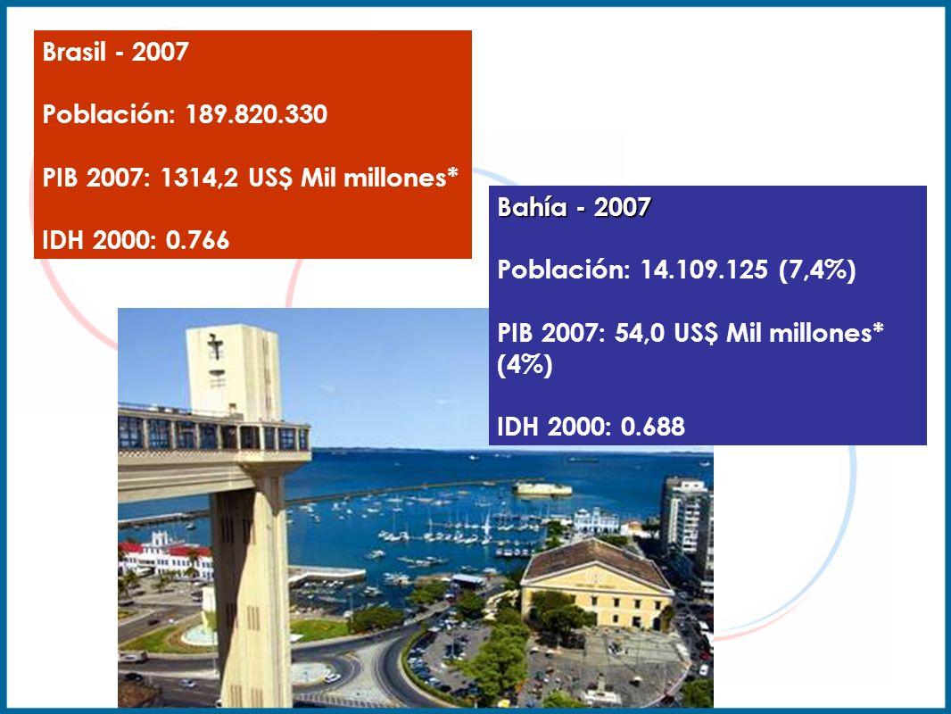 Brasil - 2007 Población: 189.820.330 PIB 2007: 1314,2 US$ Mil millones* IDH 2000: 0.766.