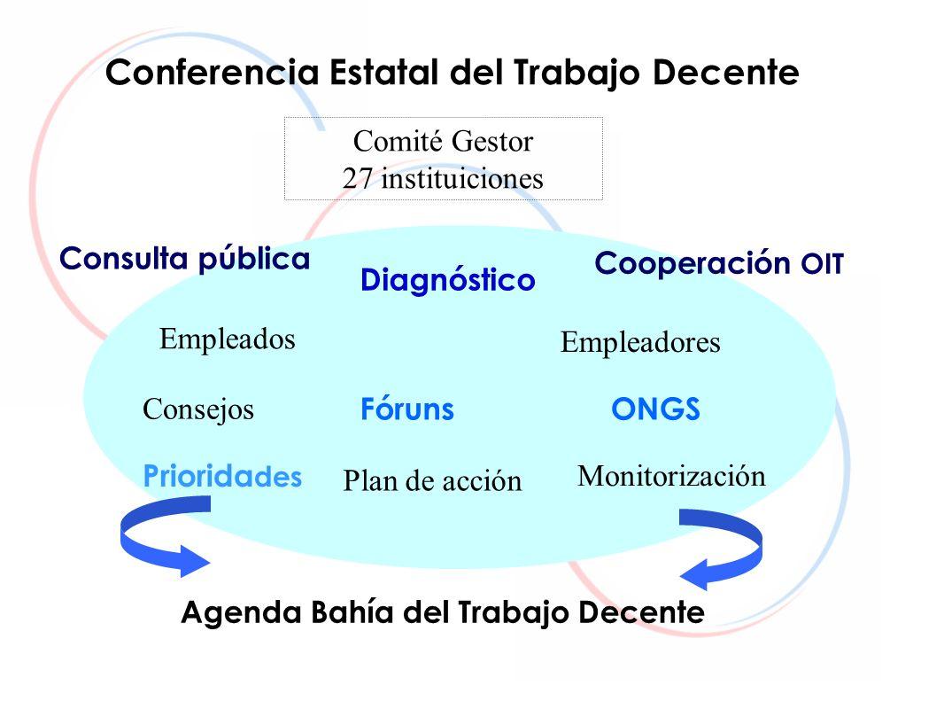 Conferencia Estatal del Trabajo Decente
