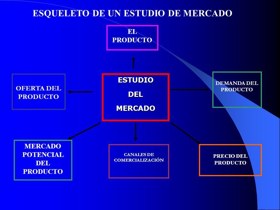 MERCADO POTENCIAL DEL PRODUCTO CANALES DE COMERCIALIZACIÓN