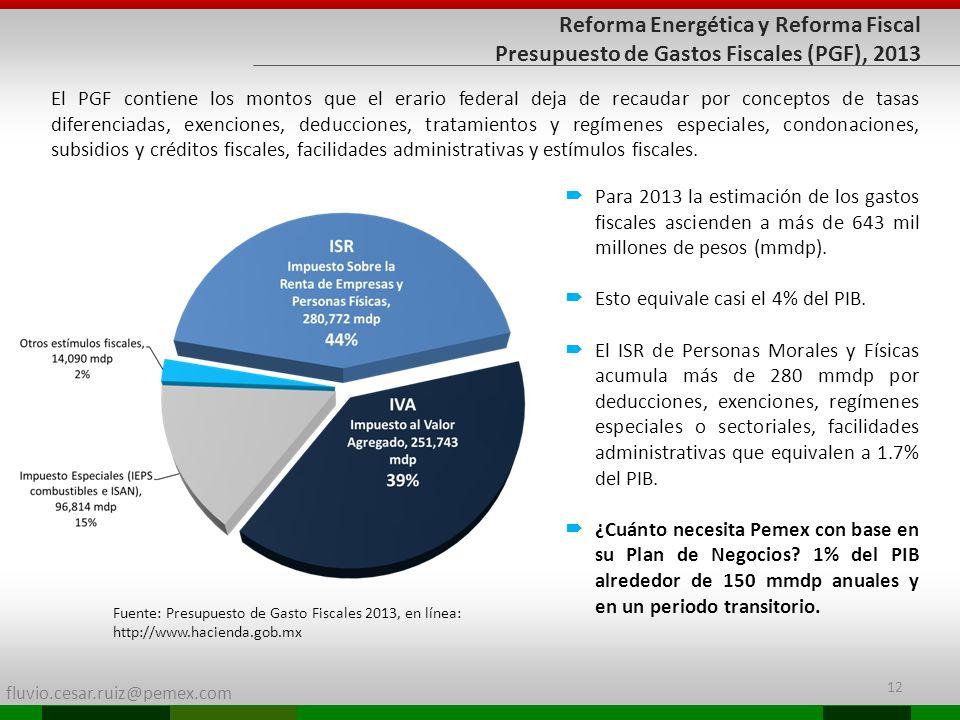 Reforma Energética y Reforma Fiscal