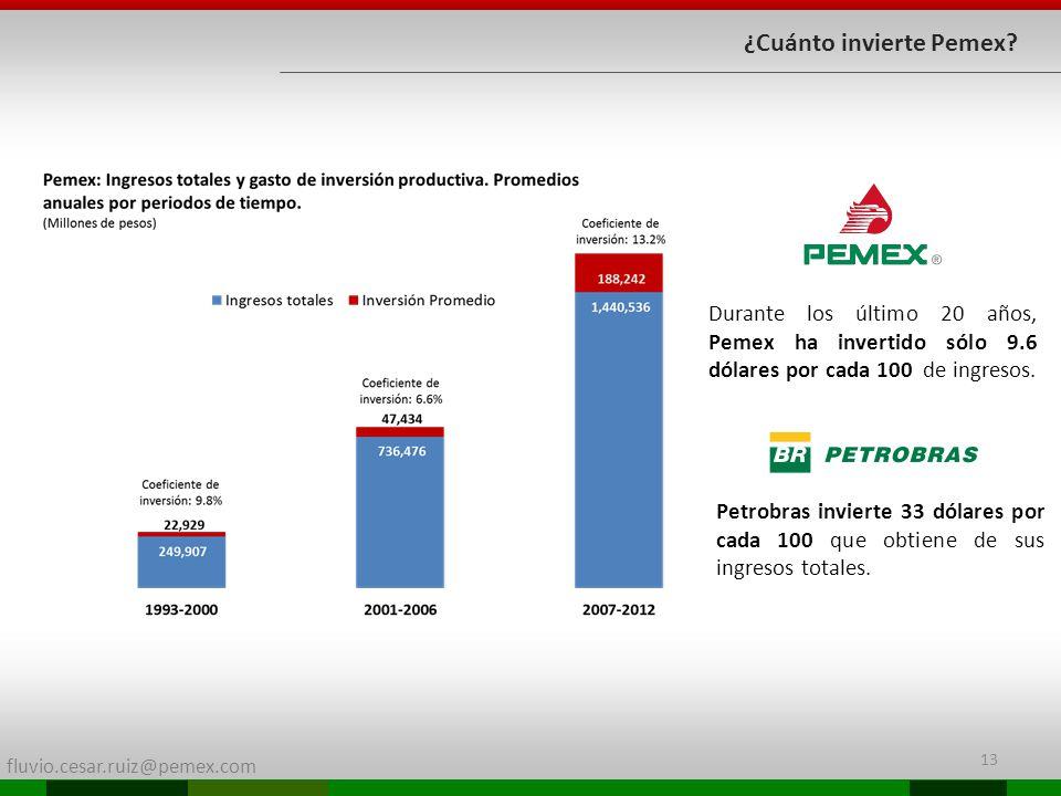 ¿Cuánto invierte Pemex