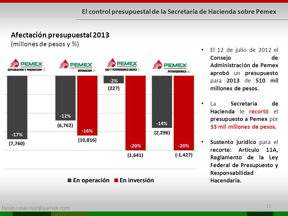 Afectación presupuestal 2013