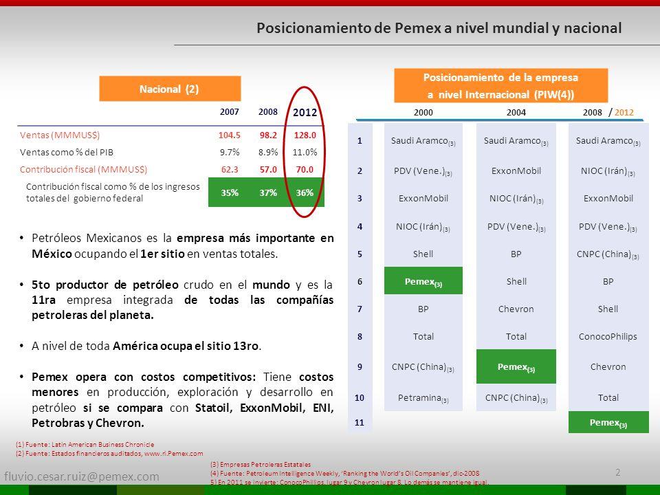 Posicionamiento de la empresa a nivel Internacional (PIW(4))
