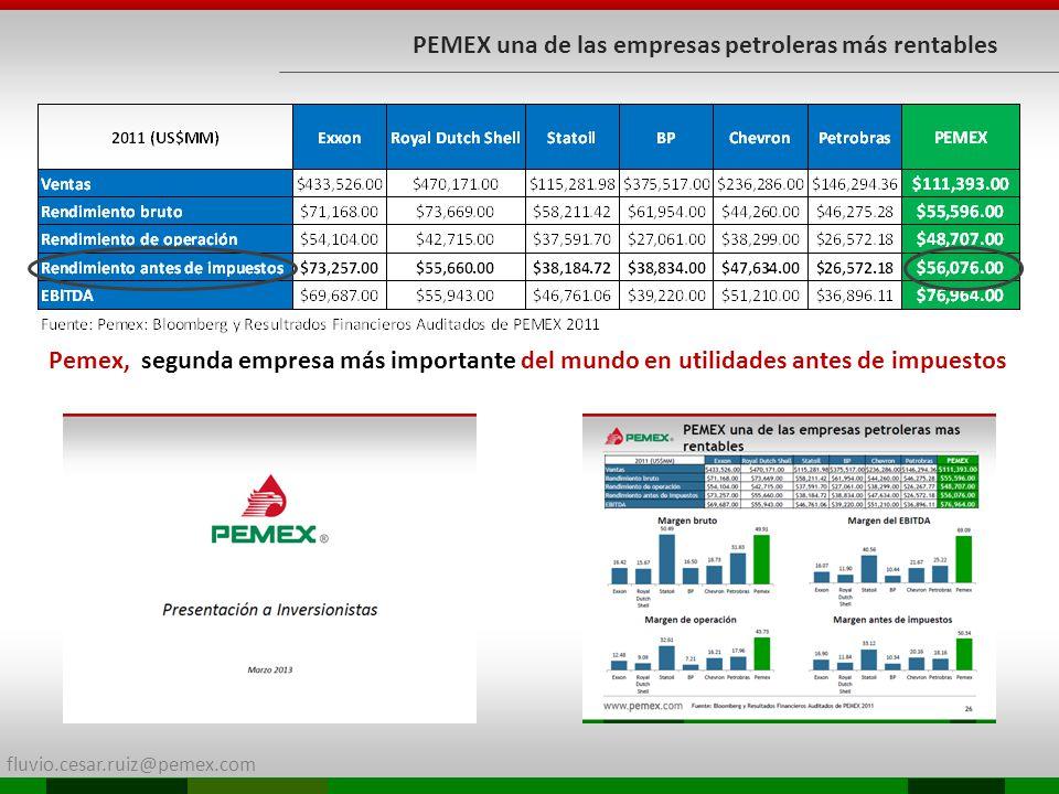 PEMEX una de las empresas petroleras más rentables