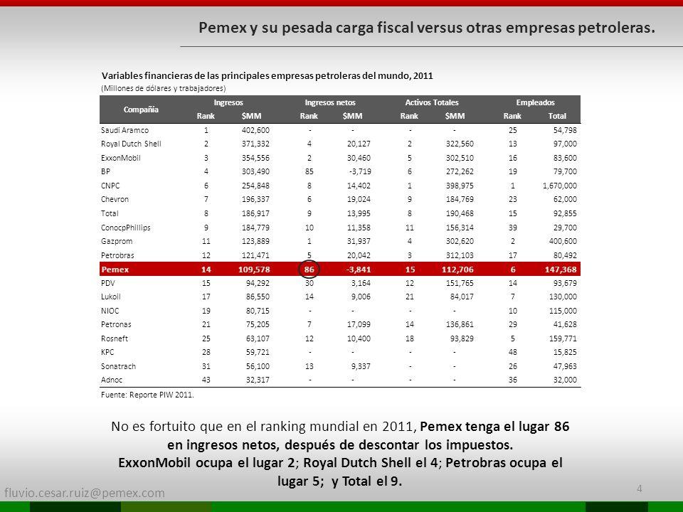 Pemex y su pesada carga fiscal versus otras empresas petroleras.