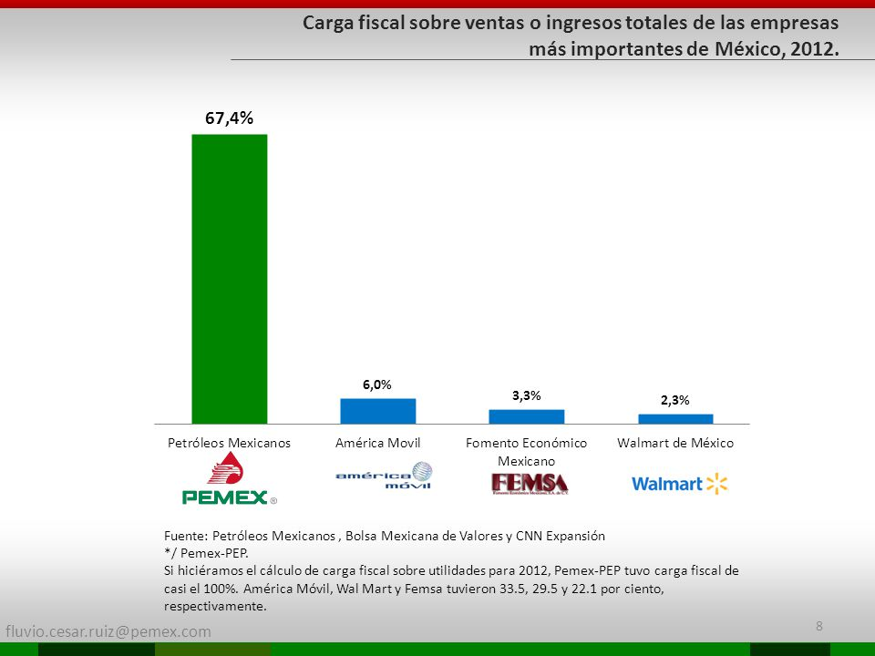 Carga fiscal sobre ventas o ingresos totales de las empresas