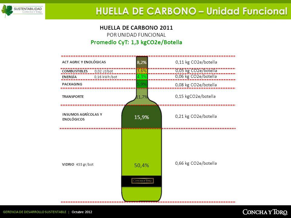 Promedio CyT: 1,3 kgCO2e/Botella