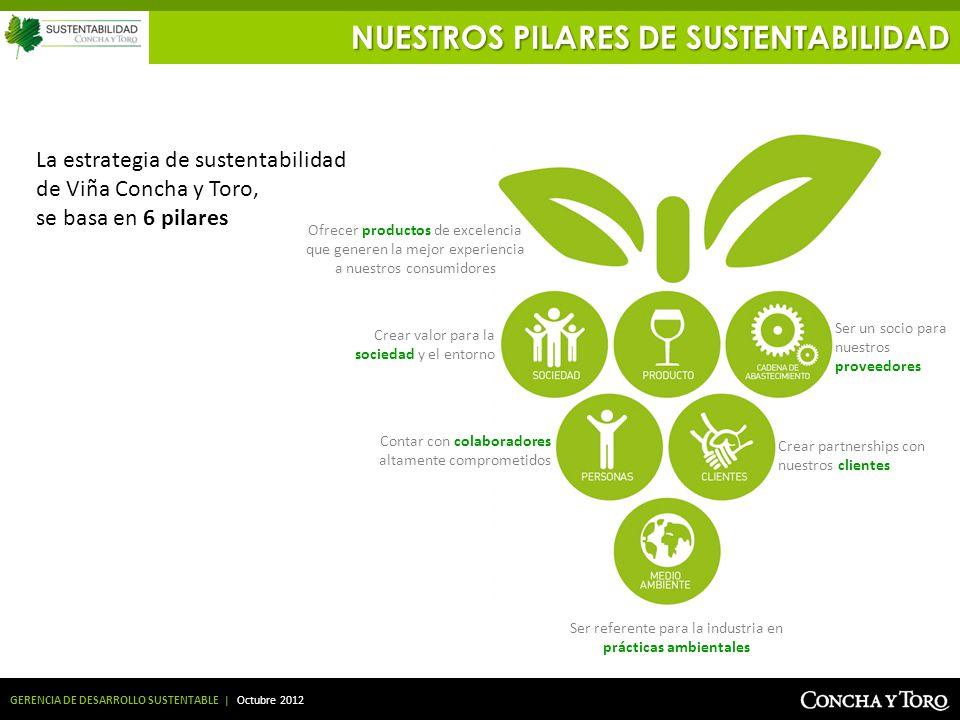 Ser referente para la industria en prácticas ambientales