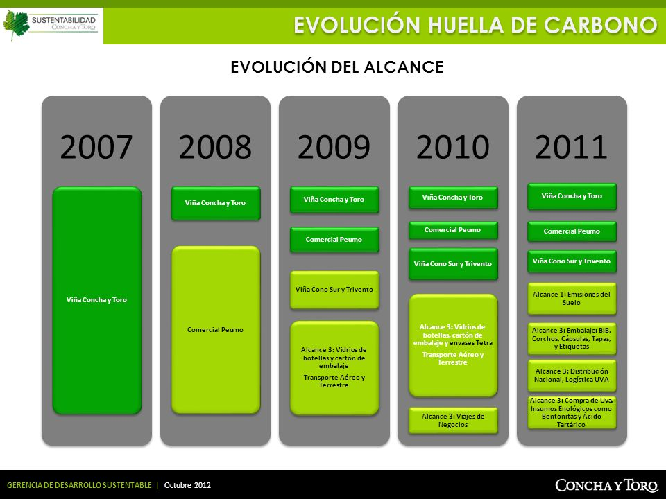 2007 2008 2009 2010 2011 EVOLUCIÓN HUELLA DE CARBONO