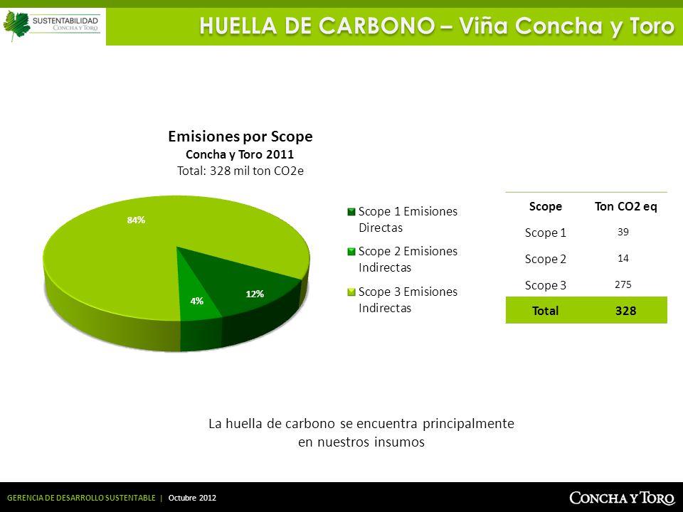 La huella de carbono se encuentra principalmente en nuestros insumos