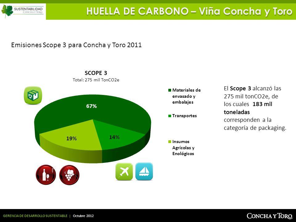 HUELLA DE CARBONO – Viña Concha y Toro