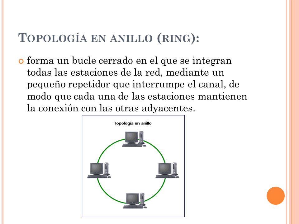 Topología en anillo (ring):