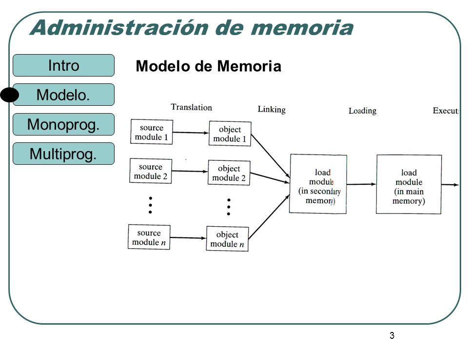 Modelo de Memoria