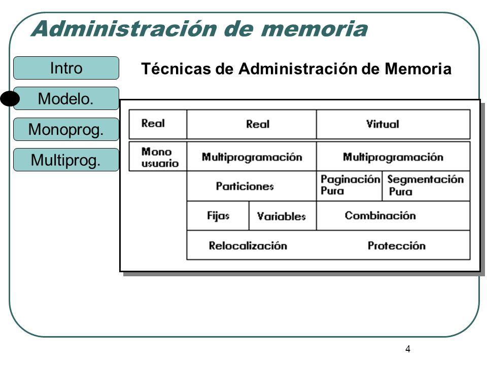 Técnicas de Administración de Memoria