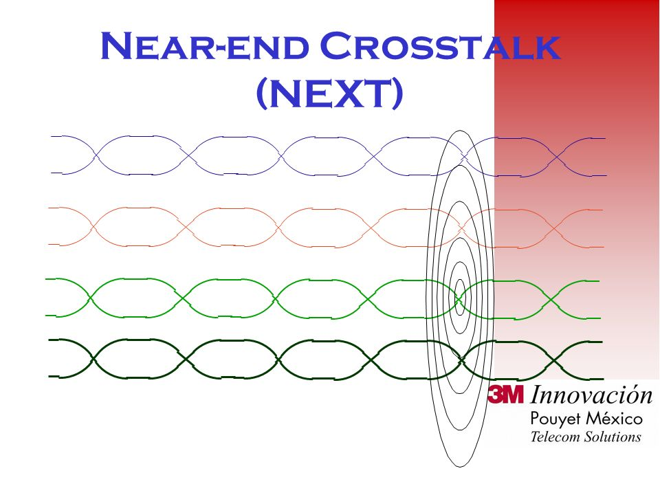 Near-end Crosstalk (NEXT)