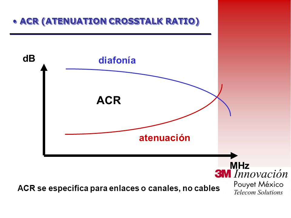 ACR (ATENUATION CROSSTALK RATIO)
