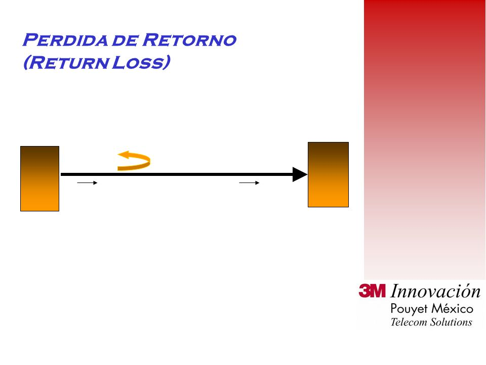 Perdida de Retorno (Return Loss)