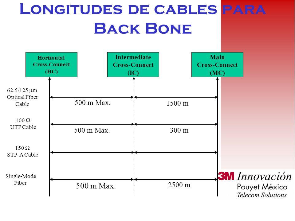 Longitudes de cables para Back Bone