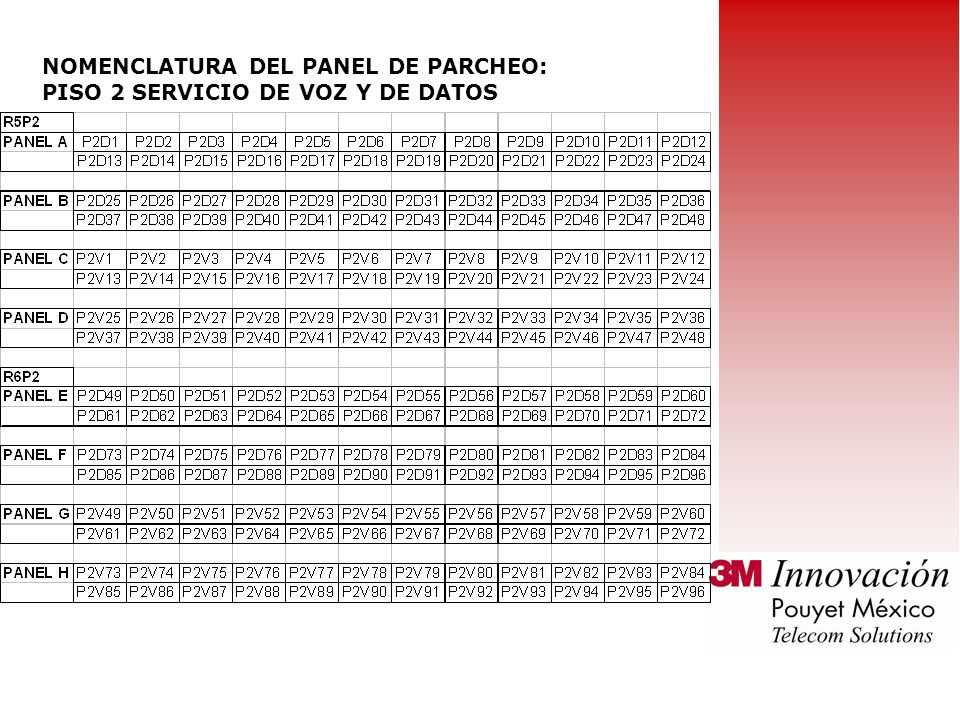 NOMENCLATURA DEL PANEL DE PARCHEO: