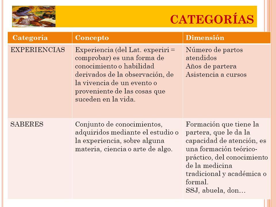 CATEGORÍAS Categoría Concepto Dimensión EXPERIENCIAS