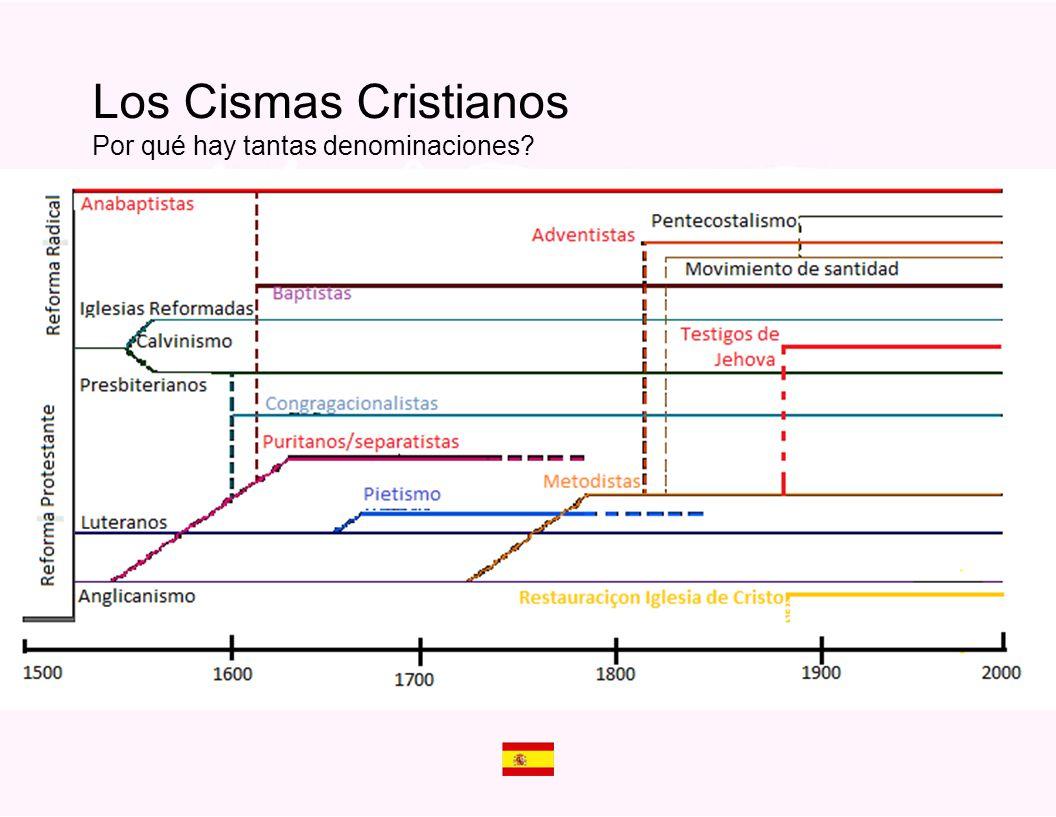 Los Cismas Cristianos Por qué hay tantas denominaciones