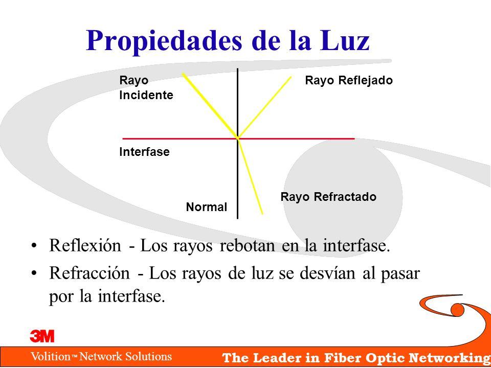 Propiedades de la Luz Reflexión - Los rayos rebotan en la interfase.